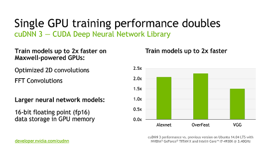 Améliorations de performance de cuDNN 3